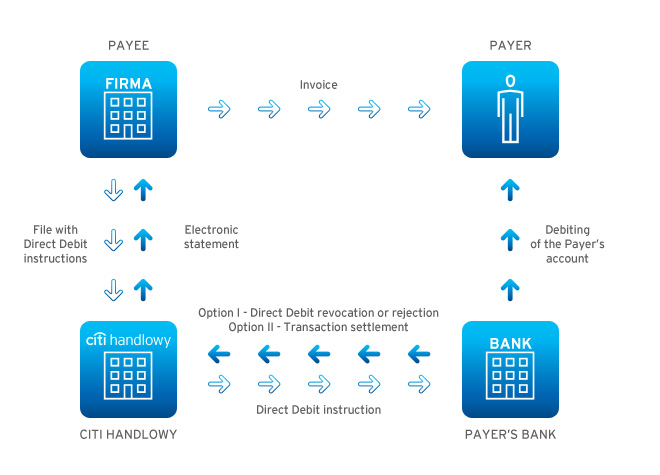 How it works - transactions